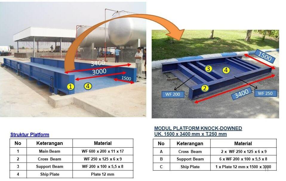 Gambar dan penjelasan struktur modul platform timbangan truk